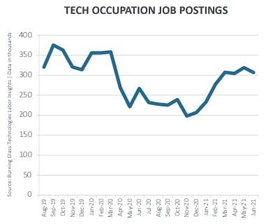 Tech occupation job postings chart CompTIA screenshot July 2021